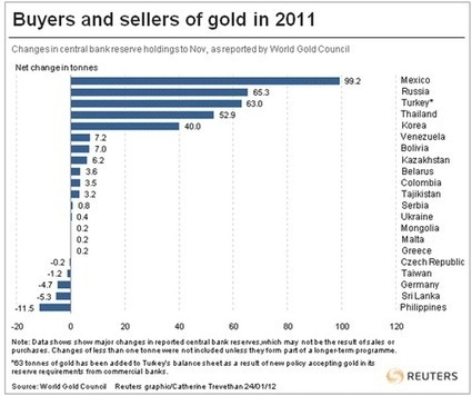 World Gold Council – Record Central Bank Gold Buying in 2011 - Got Gold Report | Commodities, Resource and Freedom | Scoop.it