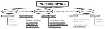 How to Use a Mind Map to Prepare Your Research Proposal ... | Visual thinking | Scoop.it