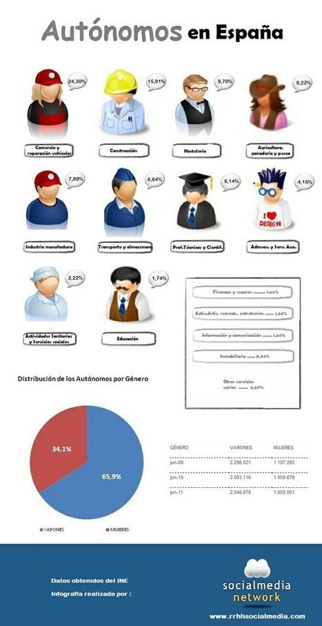 Cómo se reparten los autónomos en España #emprendedores #autonomos #Infografías | Socialmedia Network | Scoop.it