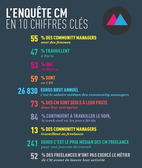 Enquête sur les community managers en France – Édition 2014 | Community Manager #CM #Aquitaine | Scoop.it