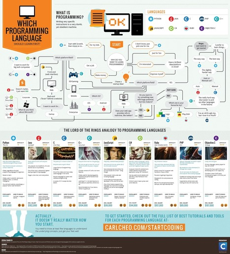 PHP vs Java vs Python - Which Programming Language Better to Learn First? Infographic | Web Development Blog, News, Articles | Scoop.it