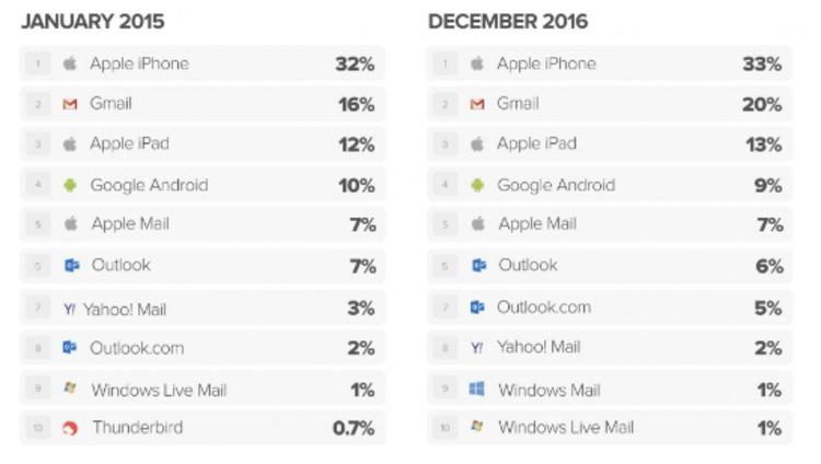 Most Popular Email Clients of 2016—Litmus Software, Inc. | The MarTech Digest | Scoop.it