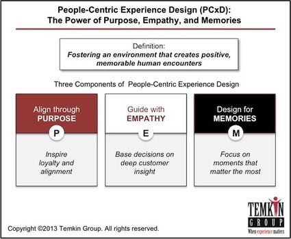 Introducing People-Centered Experience Design (PCxD) | Buzz on Bizz | Scoop.it