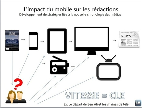 Dossier: Mobile first - Plaidoyer pour l'avènement de rédactions réellement orientées mobiles (1/2) | Journalisme et Internet | Scoop.it