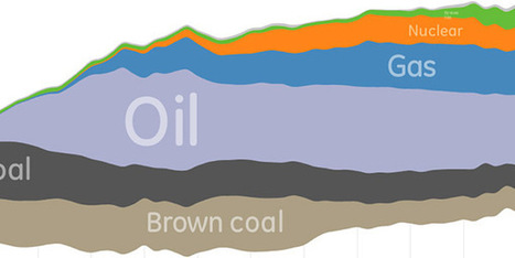 German Energy Landscape: Where and How Is Its Energy Created? | green infographics | Scoop.it