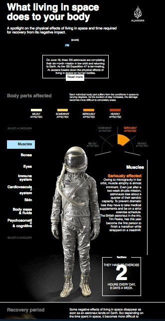 What does living in space do to your body From interactive.aljazeera.com Monday 01/16/2017   Interesting Reading to learn English -intermediate - advanced (B1, B2, C1,)   Scoop.it