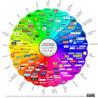 Information sur les stratégies marketing, de  communication et le  Web 2.O