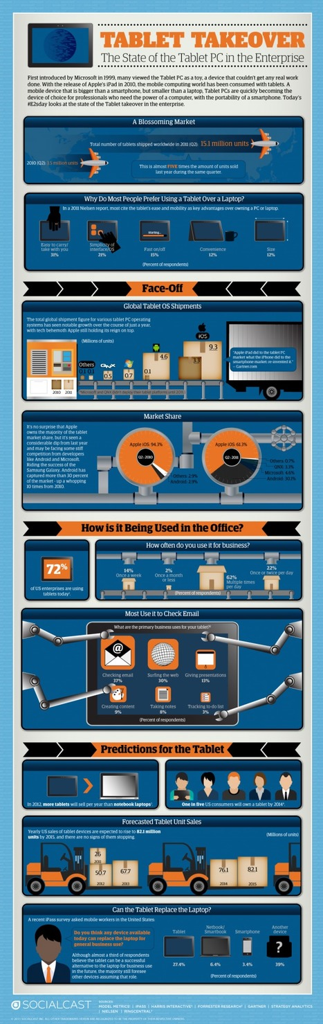 Will the Tablet Replace the Laptop? [Infographic] | ChurchMag | Social sciences and social media | Scoop.it
