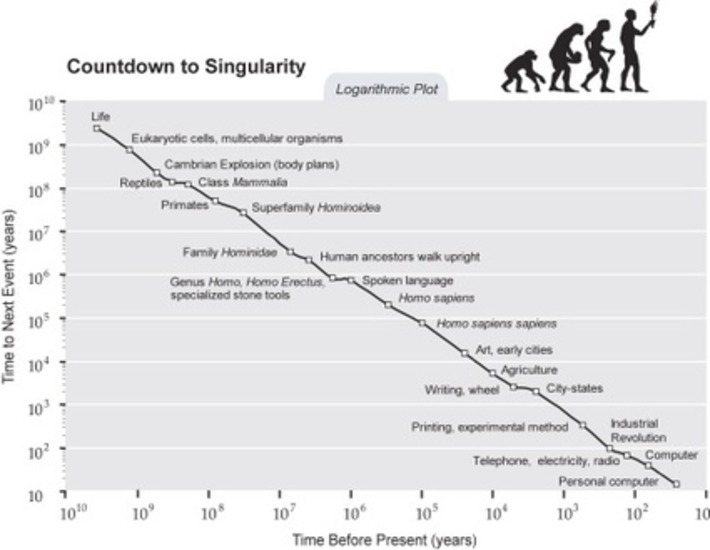 Singularity is Near: an #essential read to understand why #technology evolves so fast | Digital Transformation of Businesses | Scoop.it