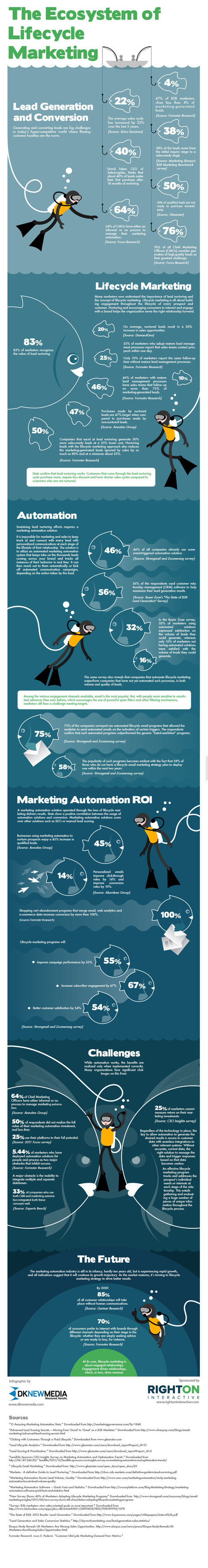Ecosystem of Lifecycle Marketing Infographic | | Beyond Marketing | Scoop.it