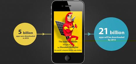 A evolução do mobile marketing em 9 cases inovadores | Inovadores ESPM | Marketing Online 2.0 | Scoop.it