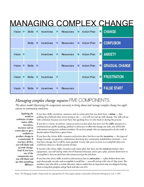 managing change in complex environment Want to know why it's important to enable knowledge management in complex environment change and innovation actively managing knowledge.