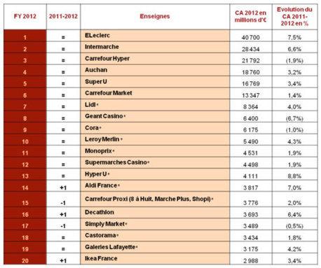 PwC et LSA publient le « Top 100 » de la distribution en France | Enseignes et commercialité | Scoop.it