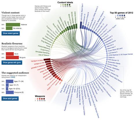#Violence and guns in best-selling #videogames | #dataviz #opendata | #Réseaux,#Data,#Visual data,#Open Data, #Sociabilités, #Savoirs, #Travail, #Utopies,  #Social Change,#Innovations, #commons, #Fab Lab, #Crowdsourcing, #Transhumanisme,#Robotisation,#Objets connectés,#E Santé | Scoop.it