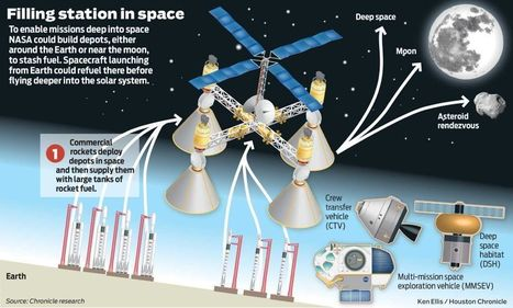 Quietly, NASA is reconsidering the moon as a destination   Space matters   Scoop.it