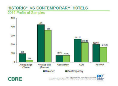 PKF-HR issues U S  lodging forecast at Historic Hotels of