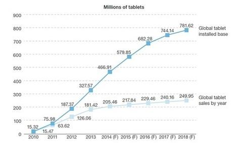 Tablettes d'entreprise : la montagne a-t-elle accouché d'une souris ? - ZDNet France | e-biz | Scoop.it