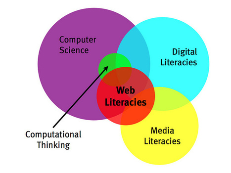 Web Literacies White Paper | Technology for English Language Teaching (ELT) | Scoop.it