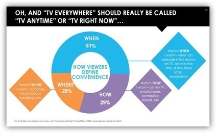 Astonishing 282% Increase in TV Everywhere Viewing | Social TV is everywhere | Scoop.it