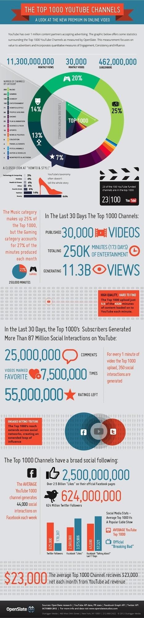 Les 1 000 premières chaines YouTube | Communication digitale : réseaux sociaux et Web 2.0 | Communication Romande | Scoop.it
