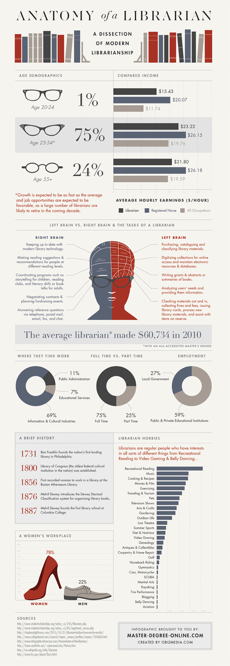 Anatomy of a Librarian [Infographic] | Tech the Plunge | Learning Commons - 21st Century Libraries in K-12 schools | Scoop.it