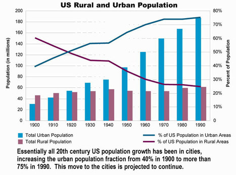 Urban People...City People - Page 7 - Historum - History Forums | geographic world news | Scoop.it