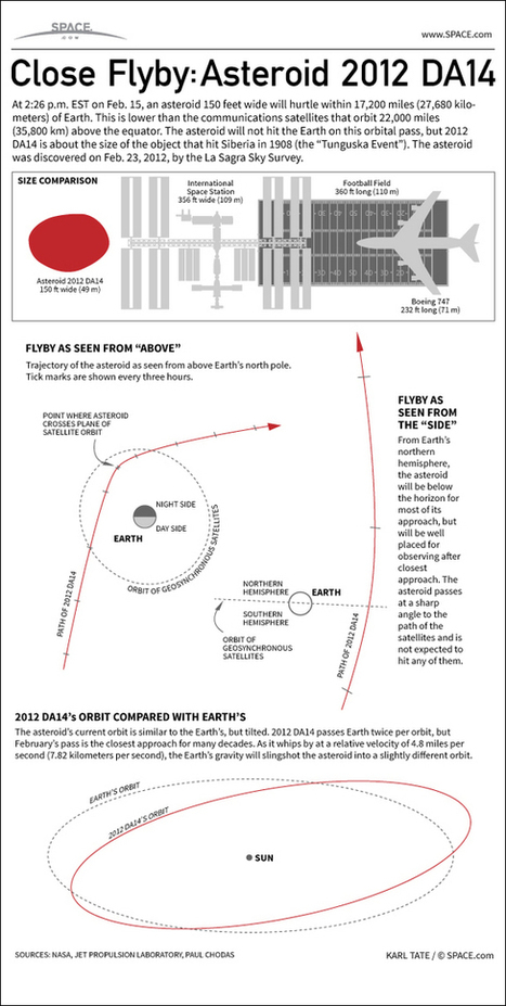 How Asteroid 2012 DA14 Will Give Earth Close Shave (Infographic) | VIM | Scoop.it