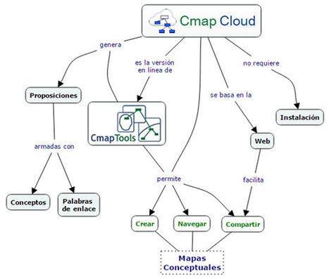 Eduteka - Cmappers: Mapas conceptuales en línea | paprofes | Scoop.it