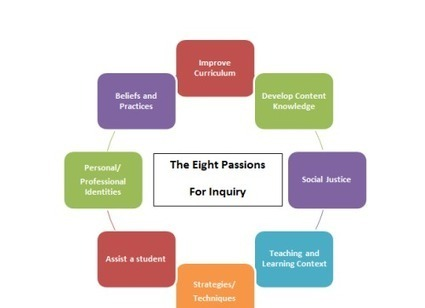 Teacher Inquiry:  It Begins With A Question | Teaching and Learning with Teachers | Scoop.it