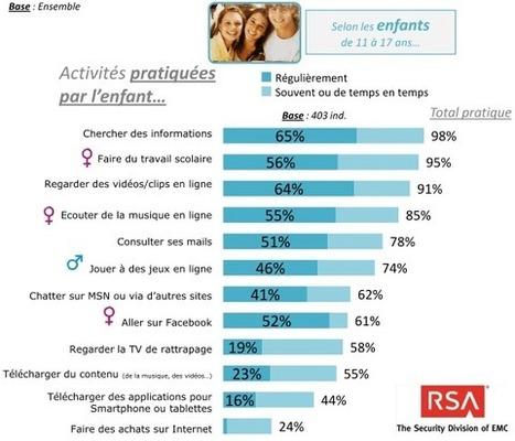 Les usages d'Internet chez les ados - Agence Française pour le Jeu Vidéo   Compétition vidéoludique motivationelle   Scoop.it
