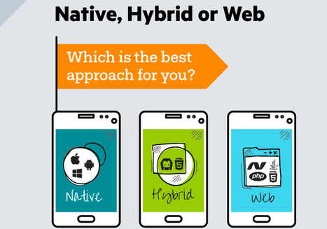Everything You Wanted To Know About Native, Hybrid and Web Apps; but Were Afraid To Ask | Web mobile applications | Scoop.it