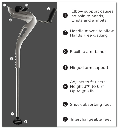 Crutches are finally getting a redesign after 150 years | Sports Info | Scoop.it