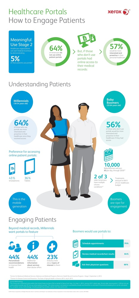 25 Best Health Tech Infographics of 2014 - HIT Consultant | Health, Digital Health, mHealth, Digital Pharma, hcsm latest trends and news (in English) | Scoop.it