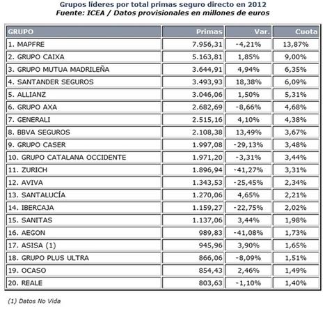 MAPFRE, grupo asegurador español líder por primas en 2012 - inese.es   Compañías Aseguradoras   Scoop.it