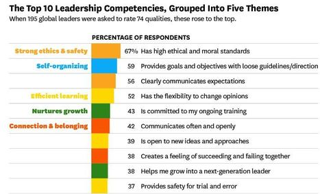 The Most Important Leadership Competencies, According to Leaders Around the World | People Transform Organizations | Scoop.it