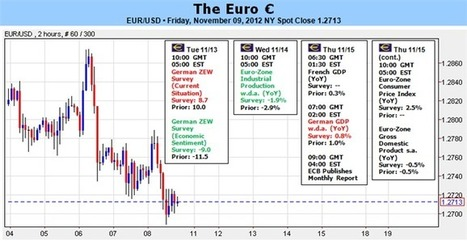 Forex Analysis: Euro Vulnerable Amid Weak Economics, Greek and Spanish Concerns | DailyFX | GOLD On The Move | Scoop.it