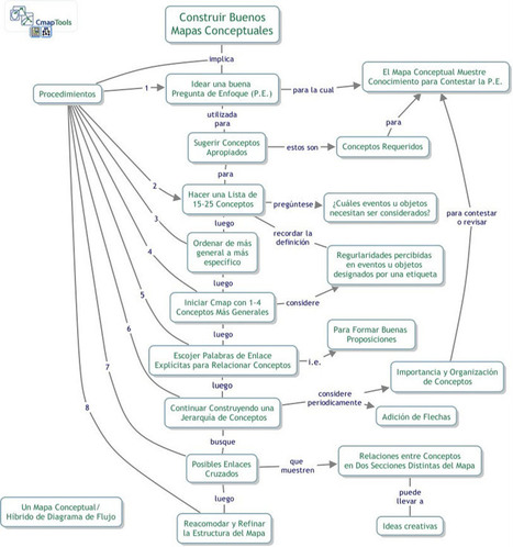 Eduteka - Aprendizaje Visual > Mapas Conceptuales > Artículos | NUEVAS TECNOLOGÍAS Y EDUCACIÓN - METODOLOGÍA Y PRÁCTICA | Scoop.it