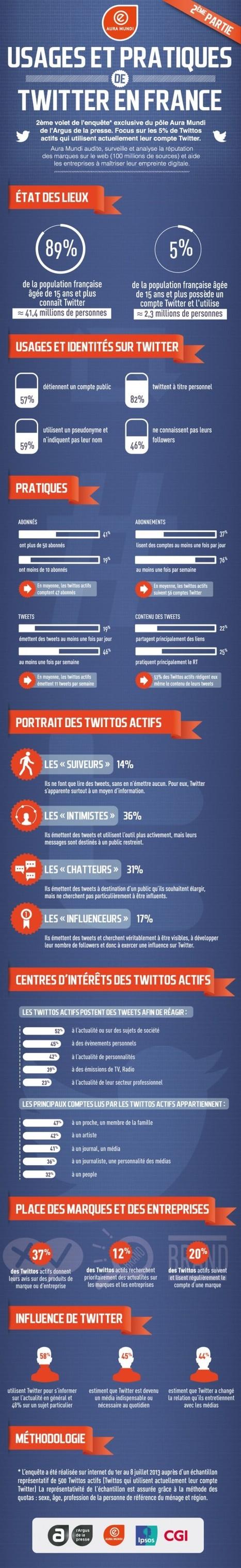 Profil et usages des utilisateurs Twitter en France   Infographies social media   Scoop.it