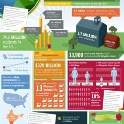 Education By the Numbers | Visual.ly | INFOGRAPHICS & KNOWLEDGE | Scoop.it