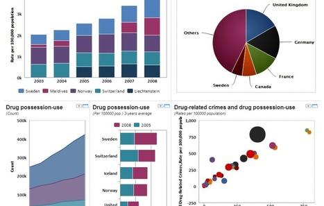 Knoema. Atlas mondial de données et d'infographies - Les Outils TICE | Cura | Scoop.it