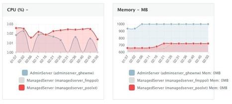Deployment Automation of Docker WebLogic Cluster on Any Cloud | Desarrollo WEB | Scoop.it