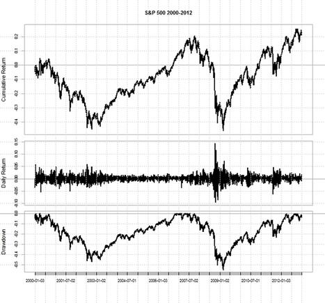 Finances' in Business Analytics & Data Science   Scoop it