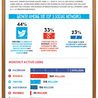 Social Media for Business at a Glance