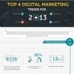 Infographie : Marketing digital : les tendances 2013 | Emarketing et brand content, vers les marques média | Scoop.it