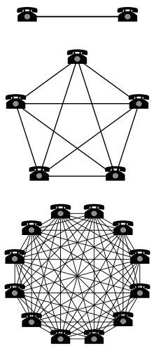 Metcalfe's law | AJCann | Scoop.it