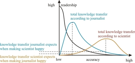 Why journalists drive scientists crazy, in graphs | Journalism in Transition | Scoop.it