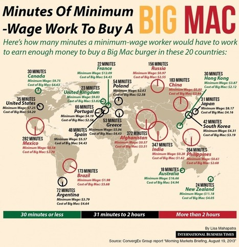 The Global Economy: Minutes Of Minimum-Wage Work To Buy A Big Mac | Global education = global understanding | Scoop.it