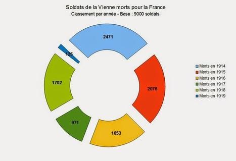 Mémoire des poilus de la Vienne: Troisièmes statistiques | Auprès de nos Racines - Généalogie | Scoop.it