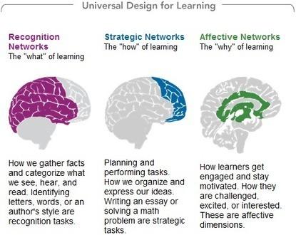 Digital Learning should be Personalized Learning | Ensino, Aprendizagem & Tecnologia | Scoop.it