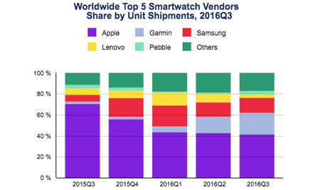 Smartwatch Market Declines 51.6% in the Third Quarter  | UX-UI-Wearable-Tech for Enhanced Human | Scoop.it